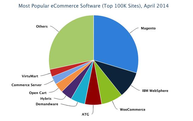 Marktaandeel Magento van Alexa Top100K