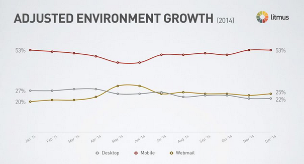 Mailplus- ecommerce-email-trends-2015.docx - Google Documenten