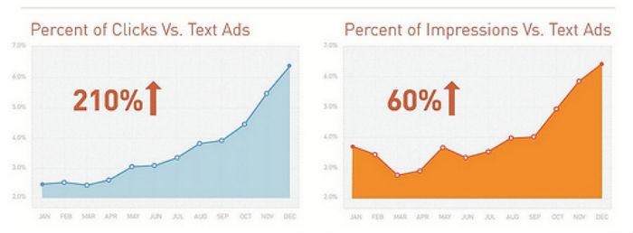 Google Shopping percent of clicks