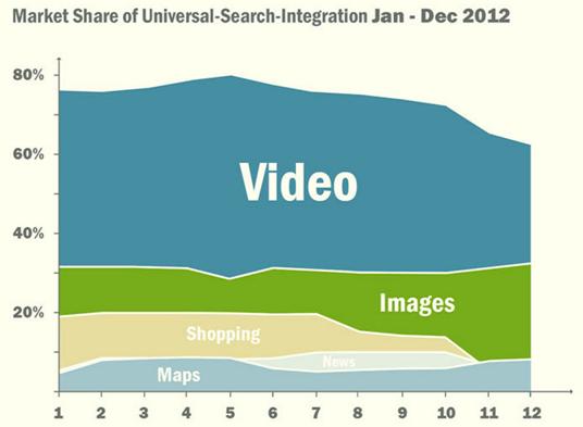 Video aandeel in zoekresultaten
