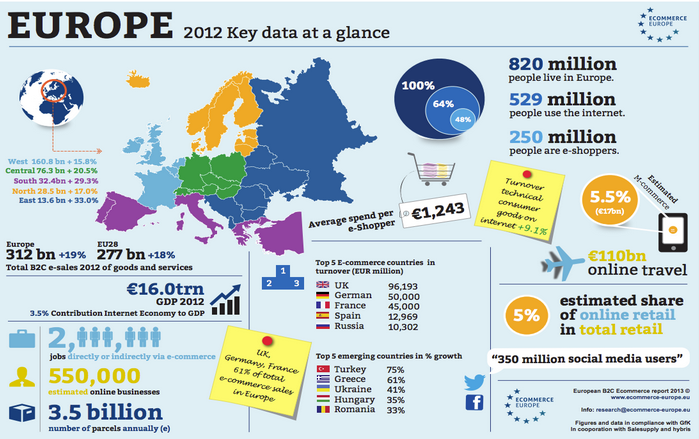 infographic groeicijfers Europese e-commerce