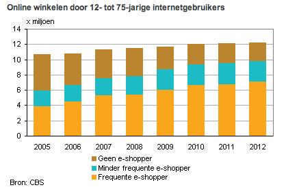 Online winkelen onder de internetgebruikers 2012