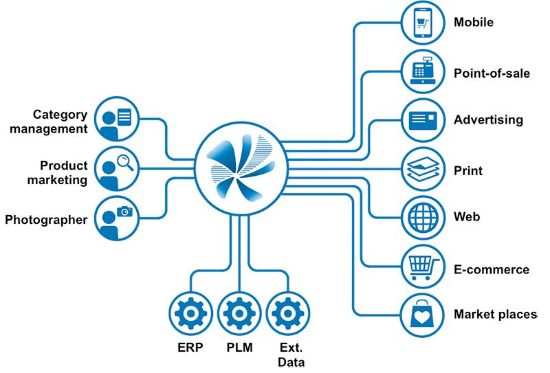 inRiver-schema-blauw1.png