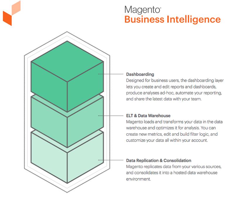 De functies van de verschillende lagen van Magento Business Intelligence