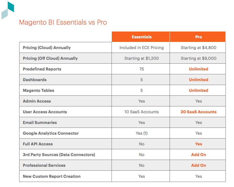 De verschillen tussen de Essentials en de Pro
