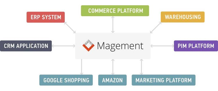 Magement Magento Integration Platform
