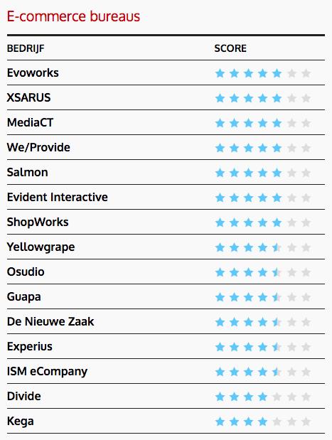 De best scorende e-commerce bureaus van dit jaar
