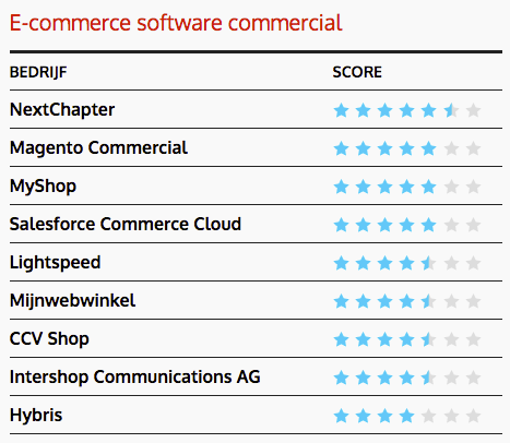 De best scorende licentie gebaseeerde ecommerce software 2018