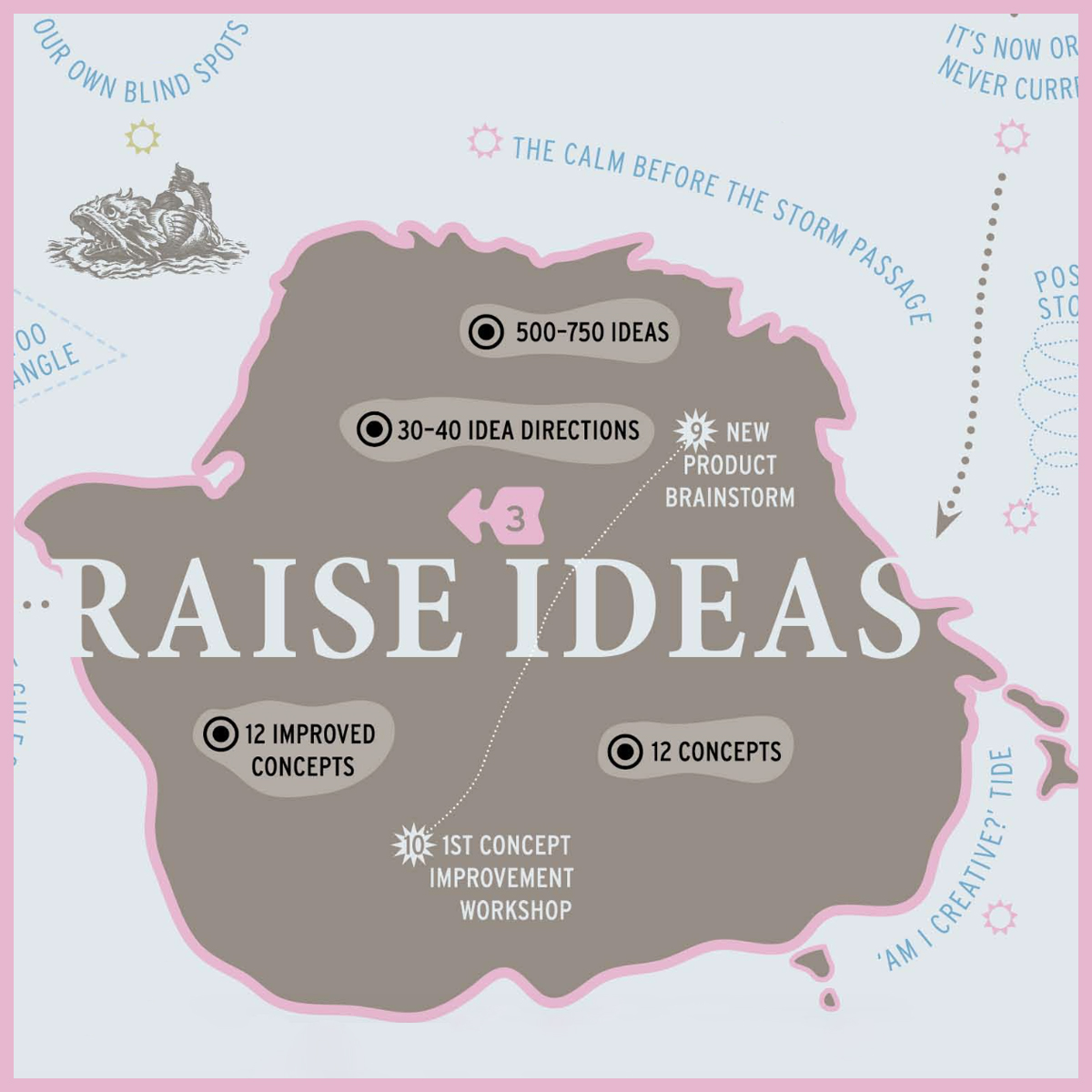 FORTH Innovation - Raise Ideas
