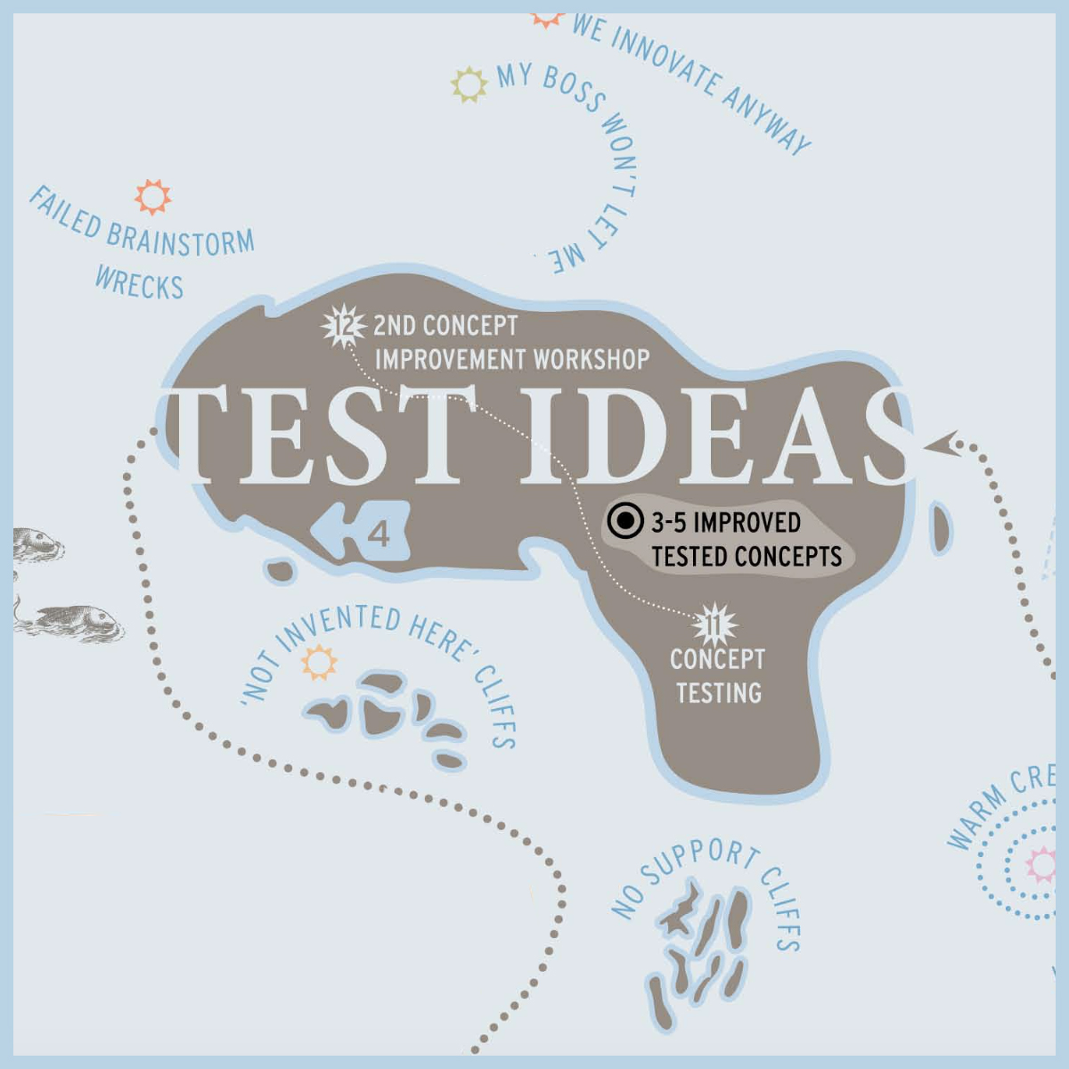 FORTH Innovation - Test Ideas