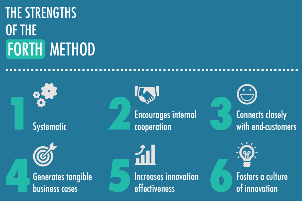 The strengths of the FORTH Innovation method