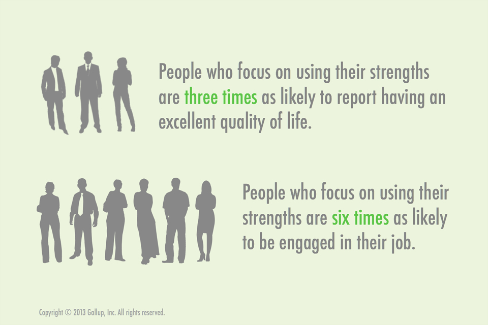 People who focus on using their strengths are three times as likely to report having an excellent quality of life. People who focus on using their strengths are six times as likely to be engaged in their job.