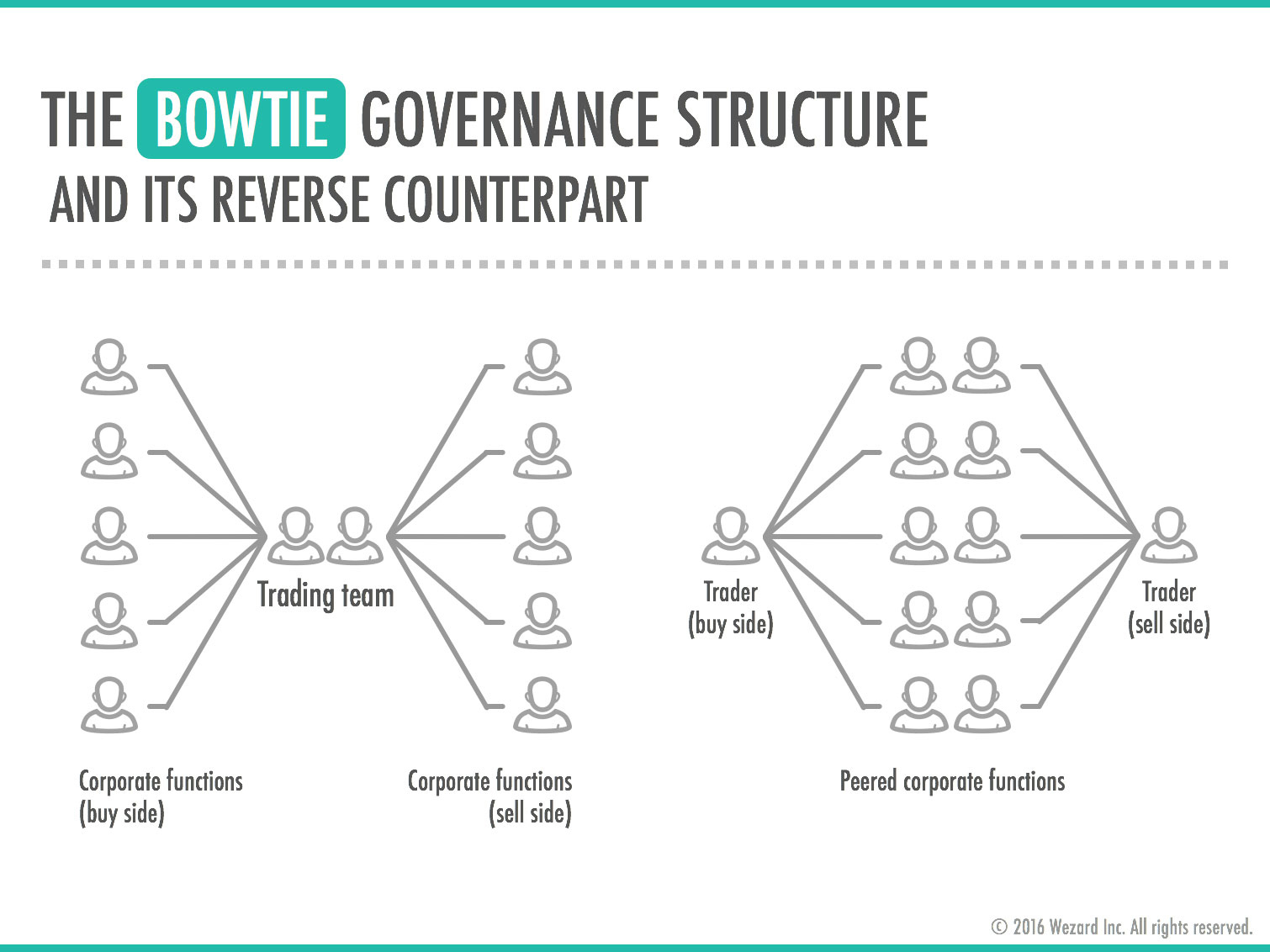 Wezard - The bowtie governance structure and its reverse counterpart