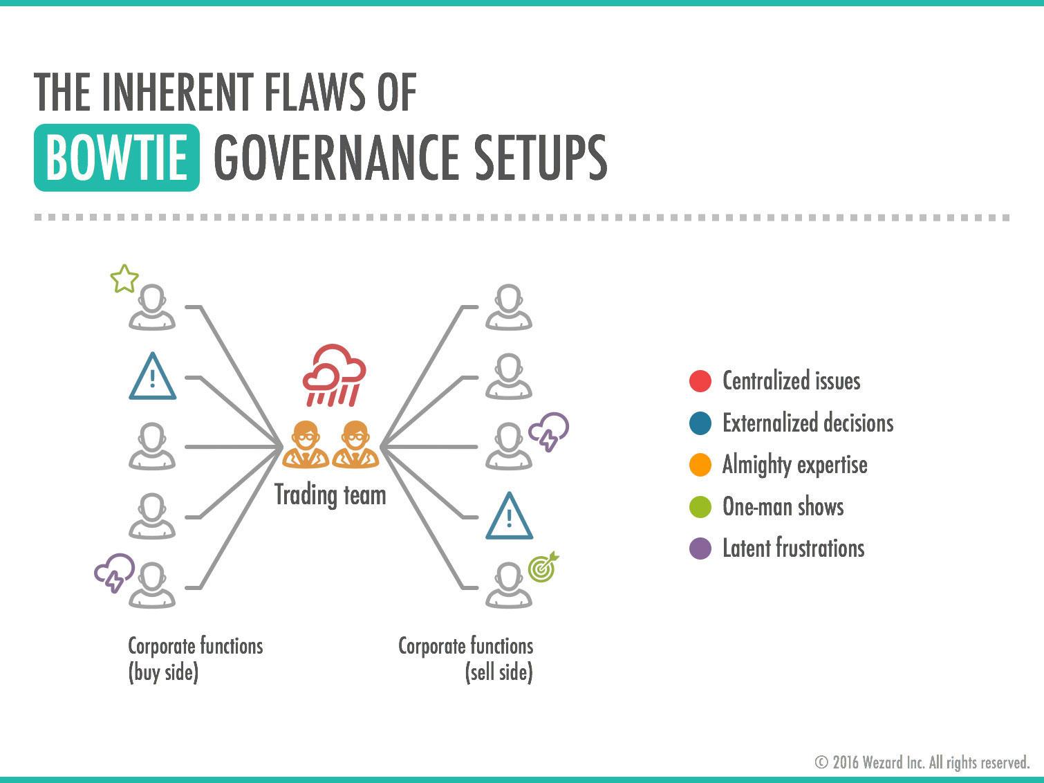 Wezard - The inherent flaws of bowtie governance setups