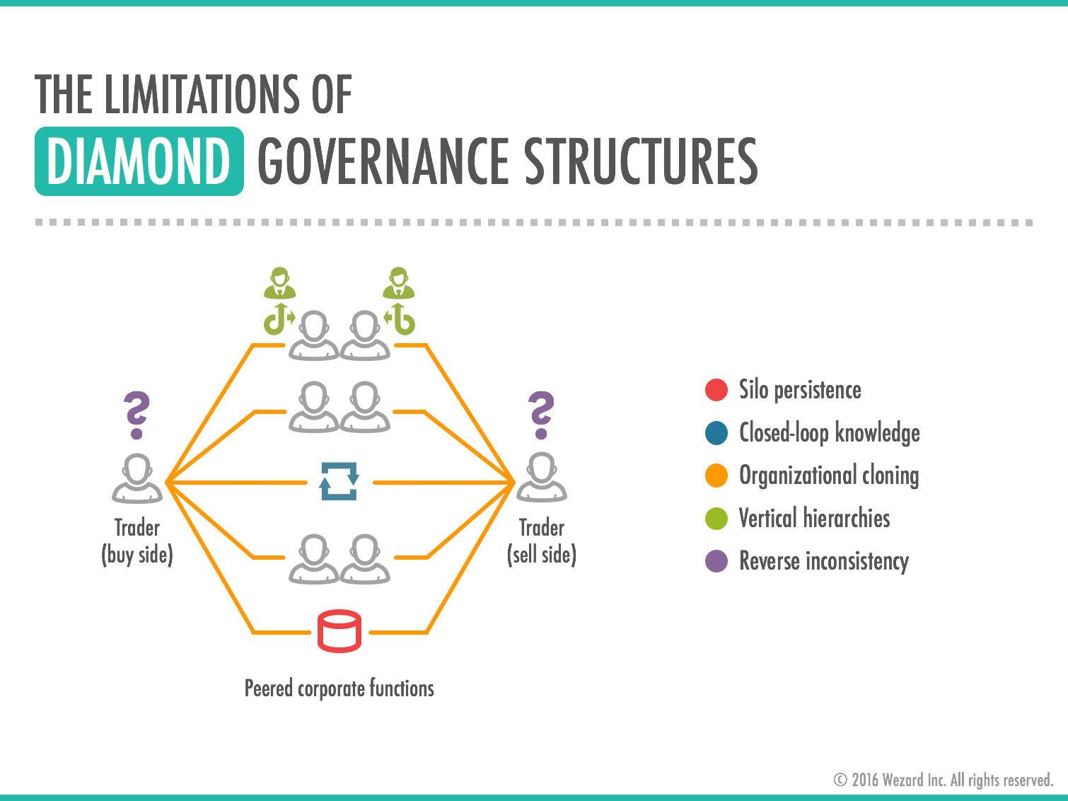 Wezard - The limitations of diamond governance structures