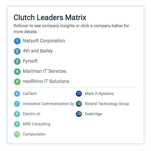 Clutch Declares 4th and Bailey One of Houston's B2B Leaders  We're pleased to announce that Clutch has named 4th and Bailey to their annual list of top B2B service providers in the Houston metropolitan area.  4thandbailey #cloudsolutionprovider #b2b #accountant #attorney #businessowner #lawfirm #cloudcomputing #commericalrealestate #healthcare#houston #itadmin #consultant #itpro #itprofessional #itservices #lawyer #microsoft #microsoft365 #microsoftdynamics #office365 #oilandgas #paralegal #realtor #realestate #houstonattorney #houstonaccountant #houstonlawyer #entrepreneur #houstonrealtor