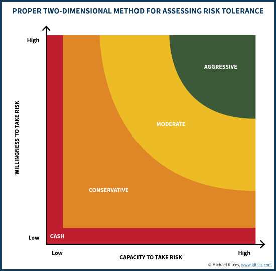 assessing risk tolerance.png