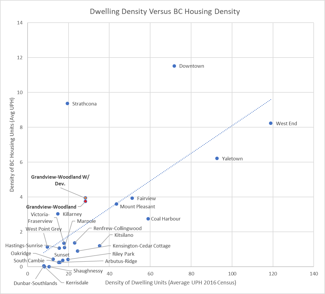 Figure 1: Graph showing the relationship between densities of BC Housing units and overall population density.