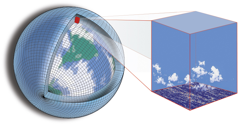 """Climate models divide Earth's surface and atmosphere into grid boxes within which temperatures, winds, and ocean currents are computed. Like pixels in an image, the smaller these individual boxes, the clearer and more accurate the model they ultimately create. Clouds are too small to be resolvable in global models, but they can be resolved in high-resolution simulations in limited areas.  Reprinted by permission from Copyright Clearance Center: Springer Nature, Nature Climate Change, """"Climate Goals and Computing the Future of Clouds,"""" Tapio Schneider, João Teixeira, Christopher S. Bretherton, Florent Brient, Kyle G. Pressel et al., 2017."""