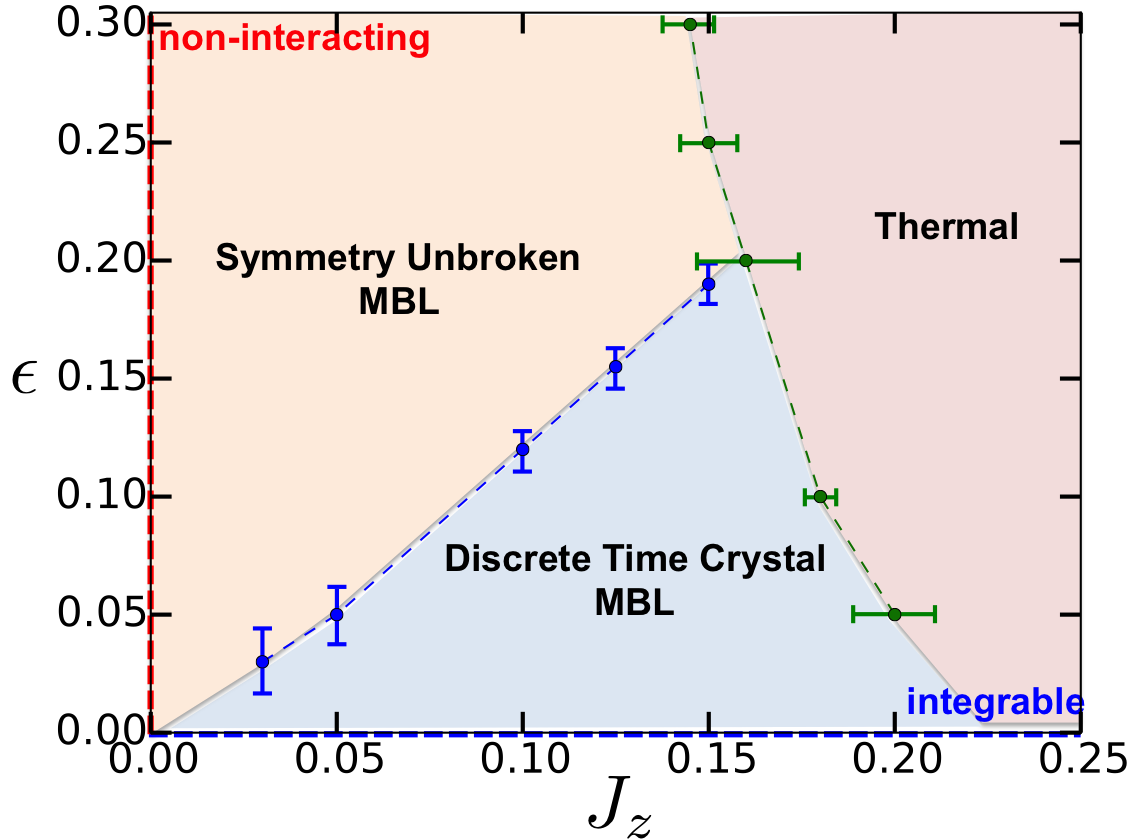 Discrete time crystals