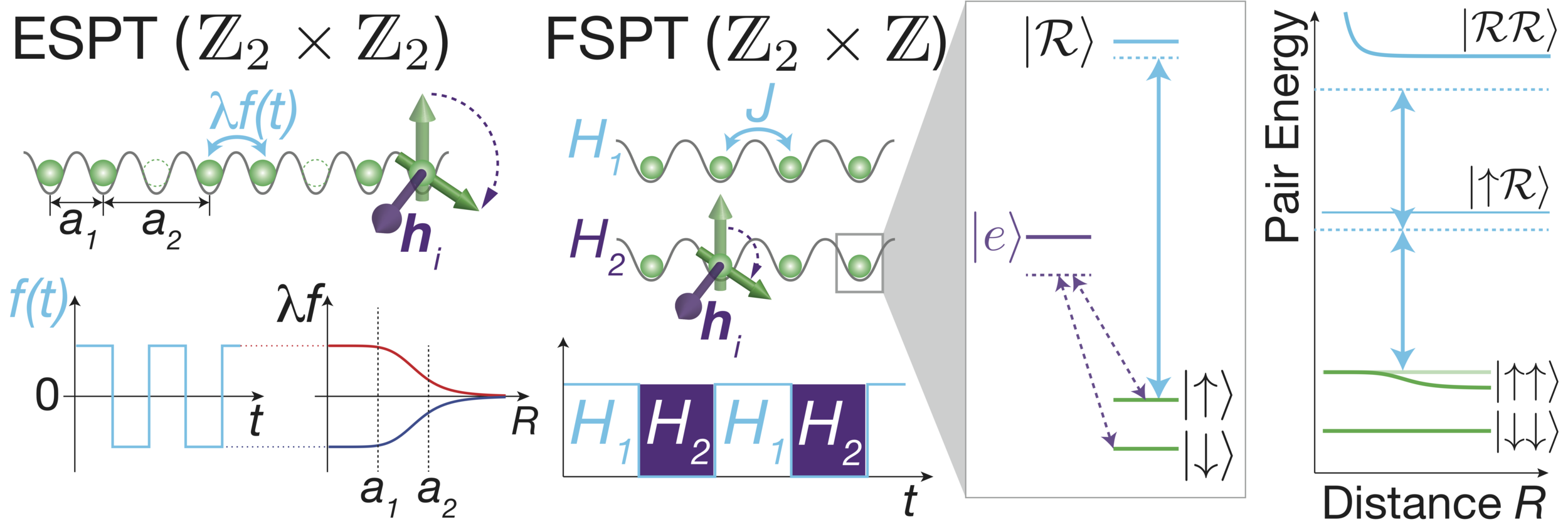 Floquet Symmetry Protected Topological Phases in Cold Atomic Systems