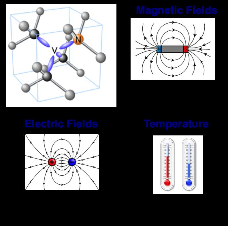 NV spectroscopy of external fields