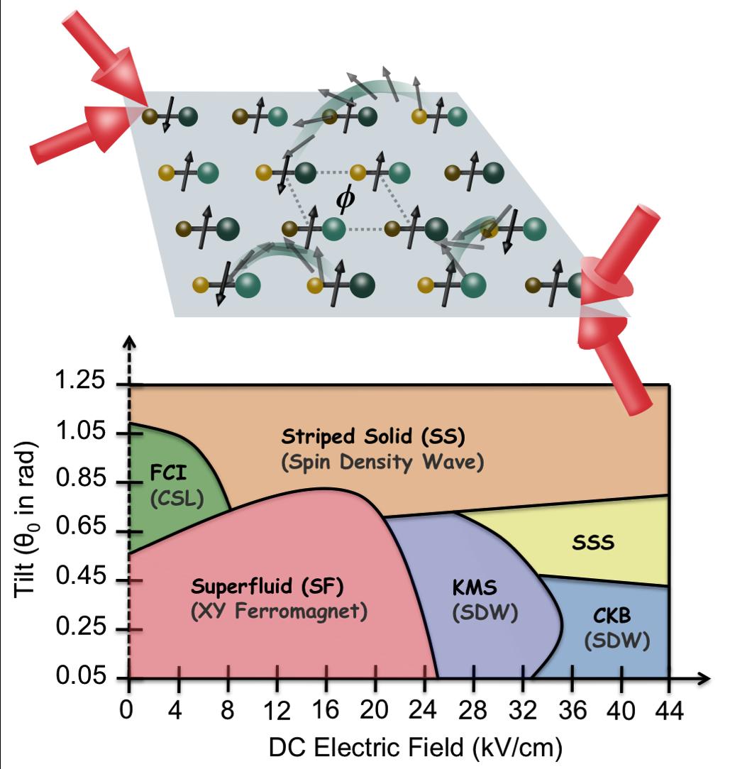 Dipolar fractional chern insulator and surrounding phases