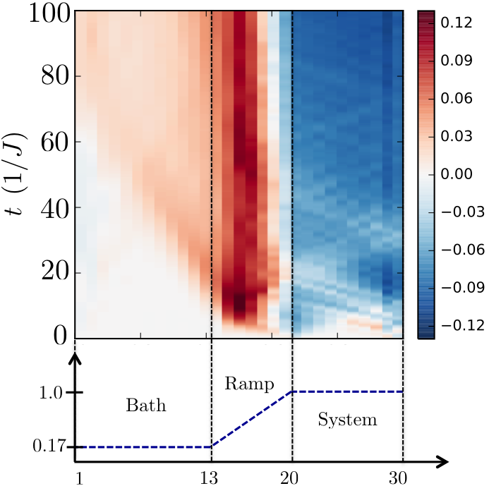 Conformal cooling quenches in the AKLT phase
