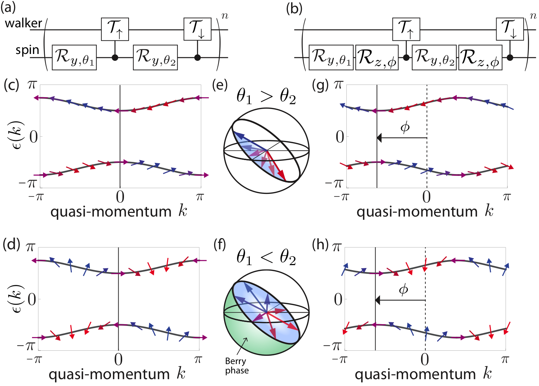 Topological invariants of Bloch oscillating quantum walks