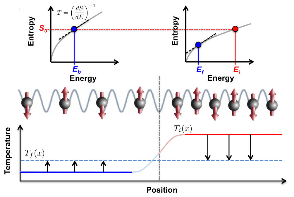 Conformal cooling quenches