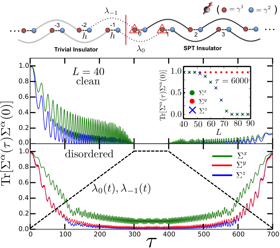 Many-body localization protected quantum state transfer