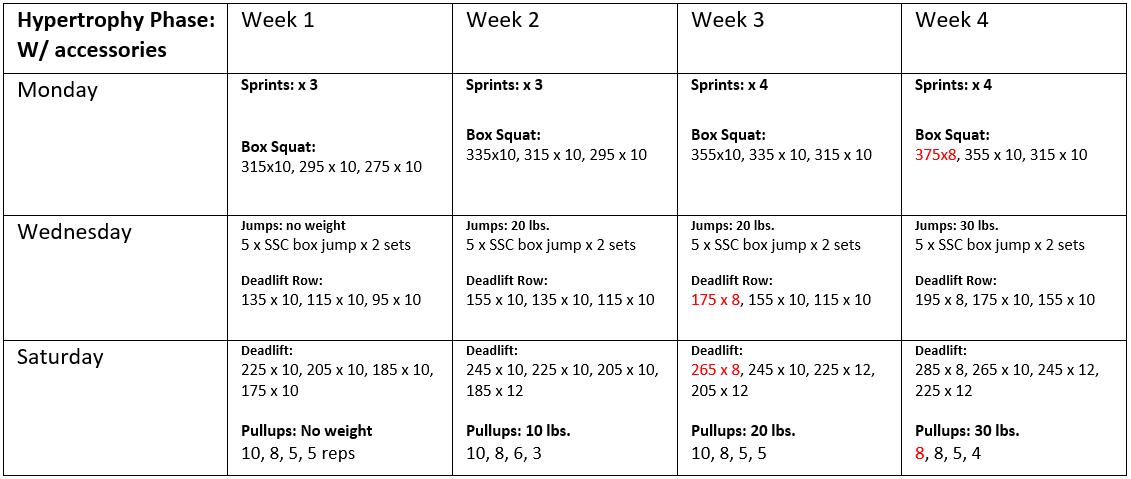 Notice the weight rep reductions in red. Notice the weight on the bar (intensity) constantly increasing each week. Notice the weight reductions on drop sets (optional).