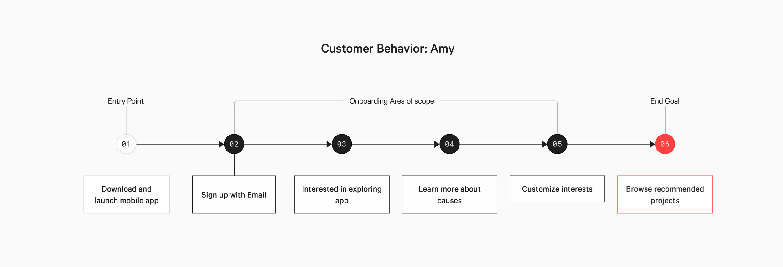 Amy's High-level user flow