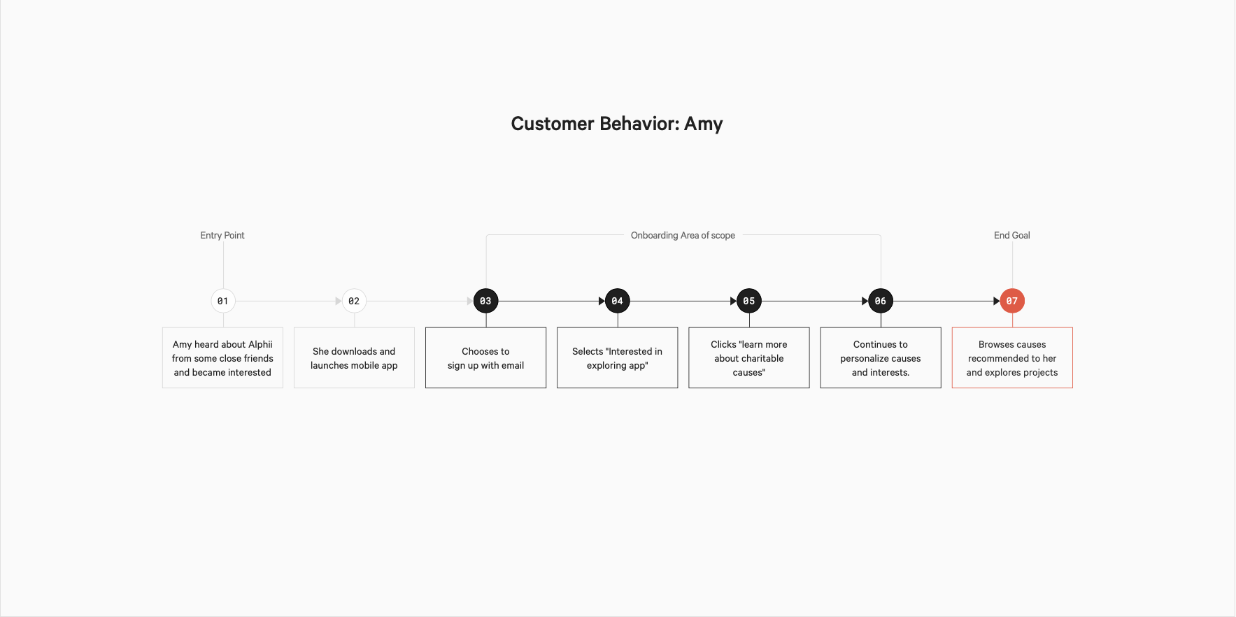 Showcasing Amy's entry point - how she accesses the product and showing how she flow through the app towards her final destination or end goal.