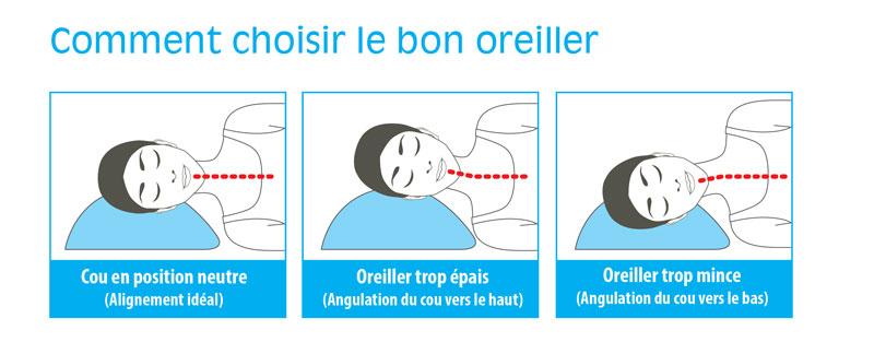 oreiller position sommeil