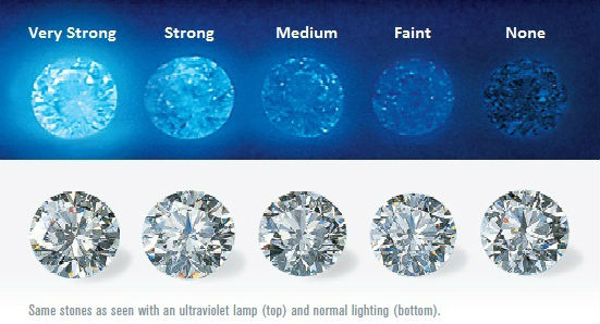Fluorescence in diamonds.jpg