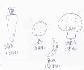 有關發掘蔬菜形狀的課堂