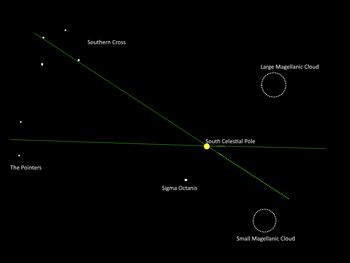 Finding the South Celestial Pole