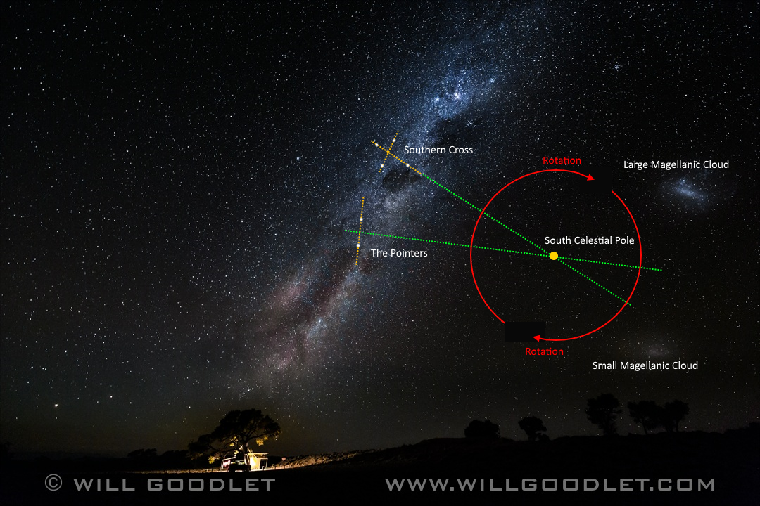 How to find the South Celestial Pole