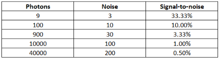 Signal to noise ratios in digital cameras