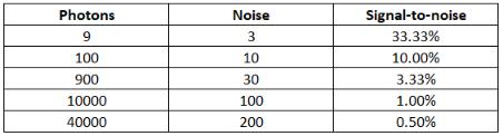 Signal to Noise Ratio impact