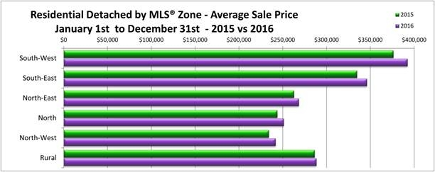 Home Sale 2015 vs 2016 - Winnipeg.jpg