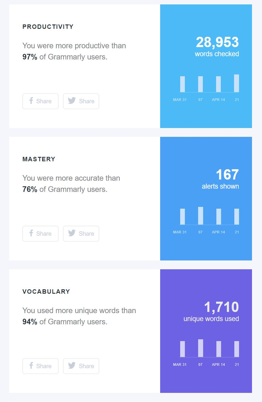 Grammarly monitors three metrics: productivity, mastery, and vocabulary. You can even share your stats with your social network to brag on your writing skills.