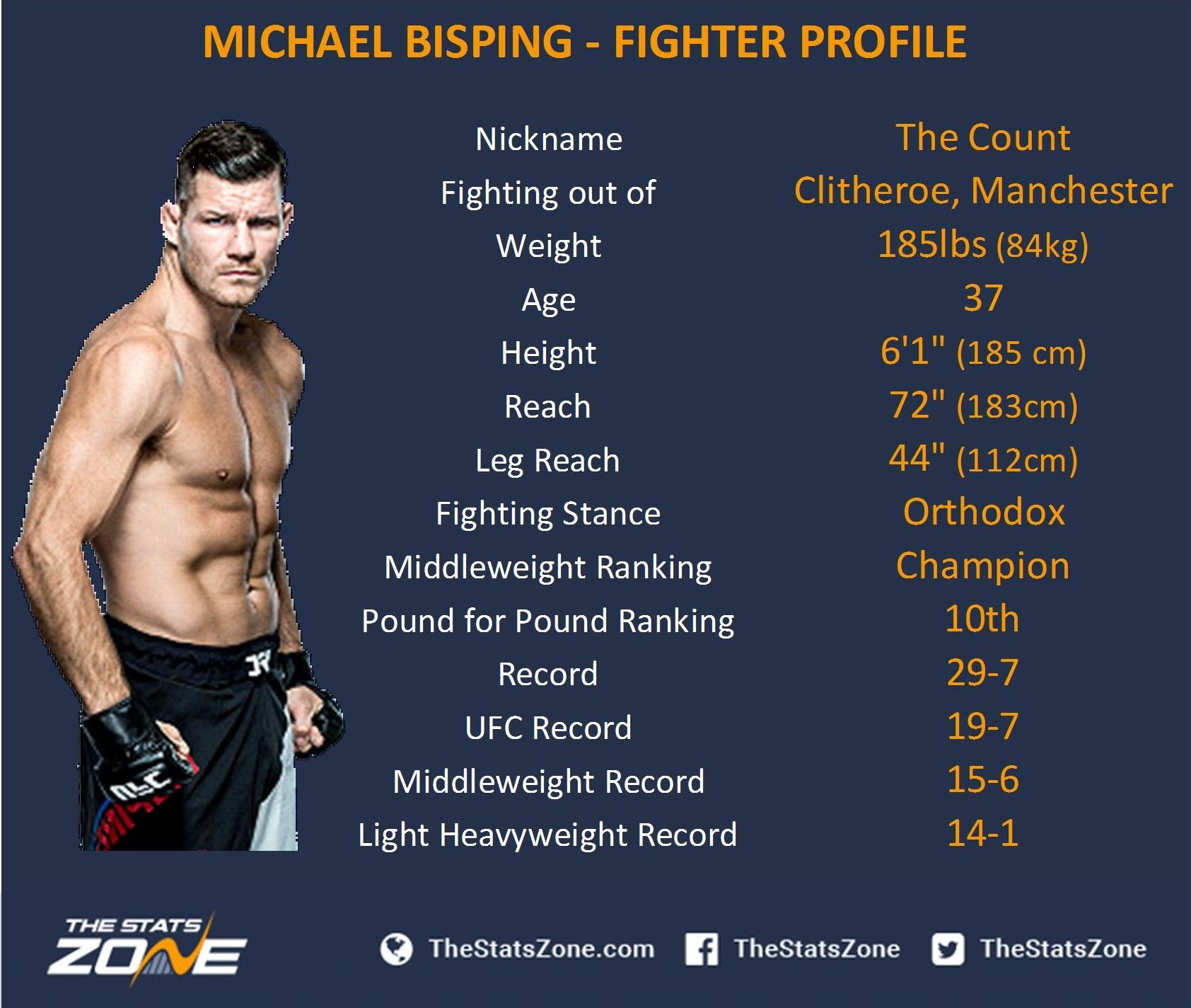 Michael Bisping info
