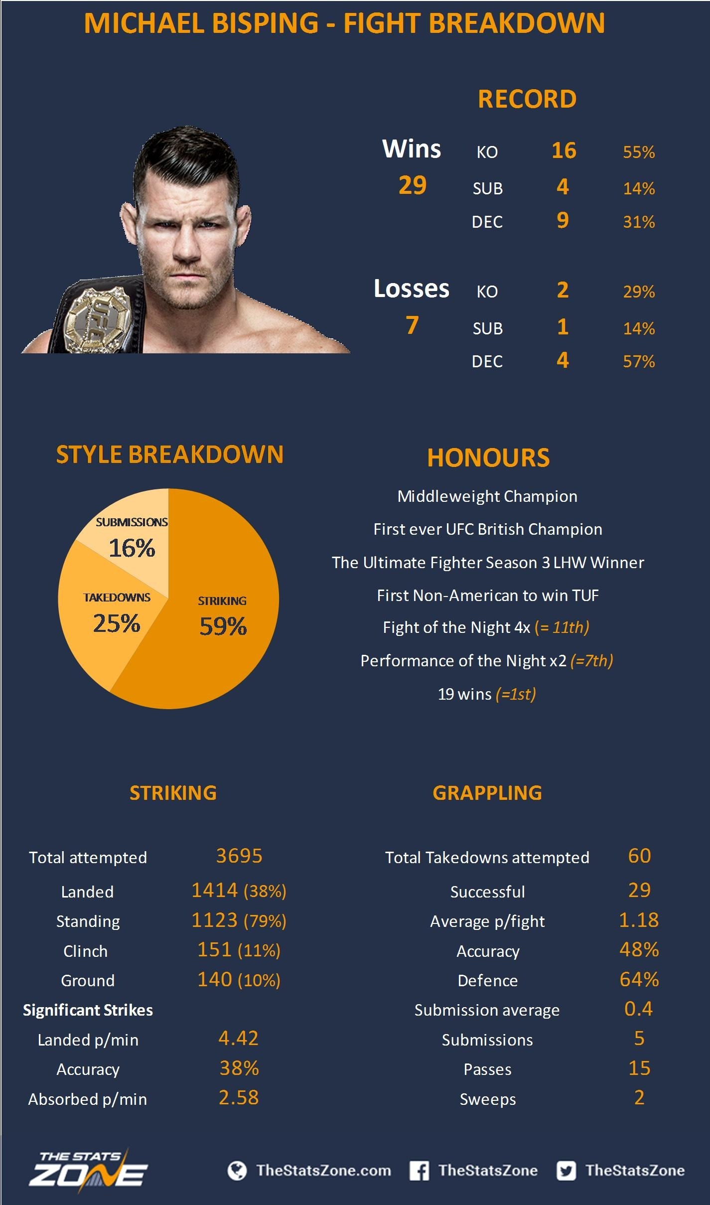 Michael Bisping stats