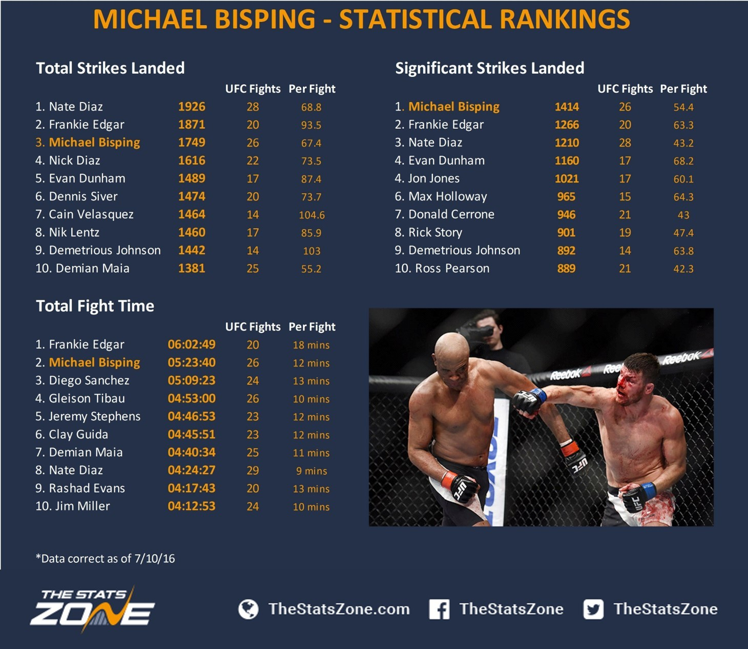 Michael Bisping rankings