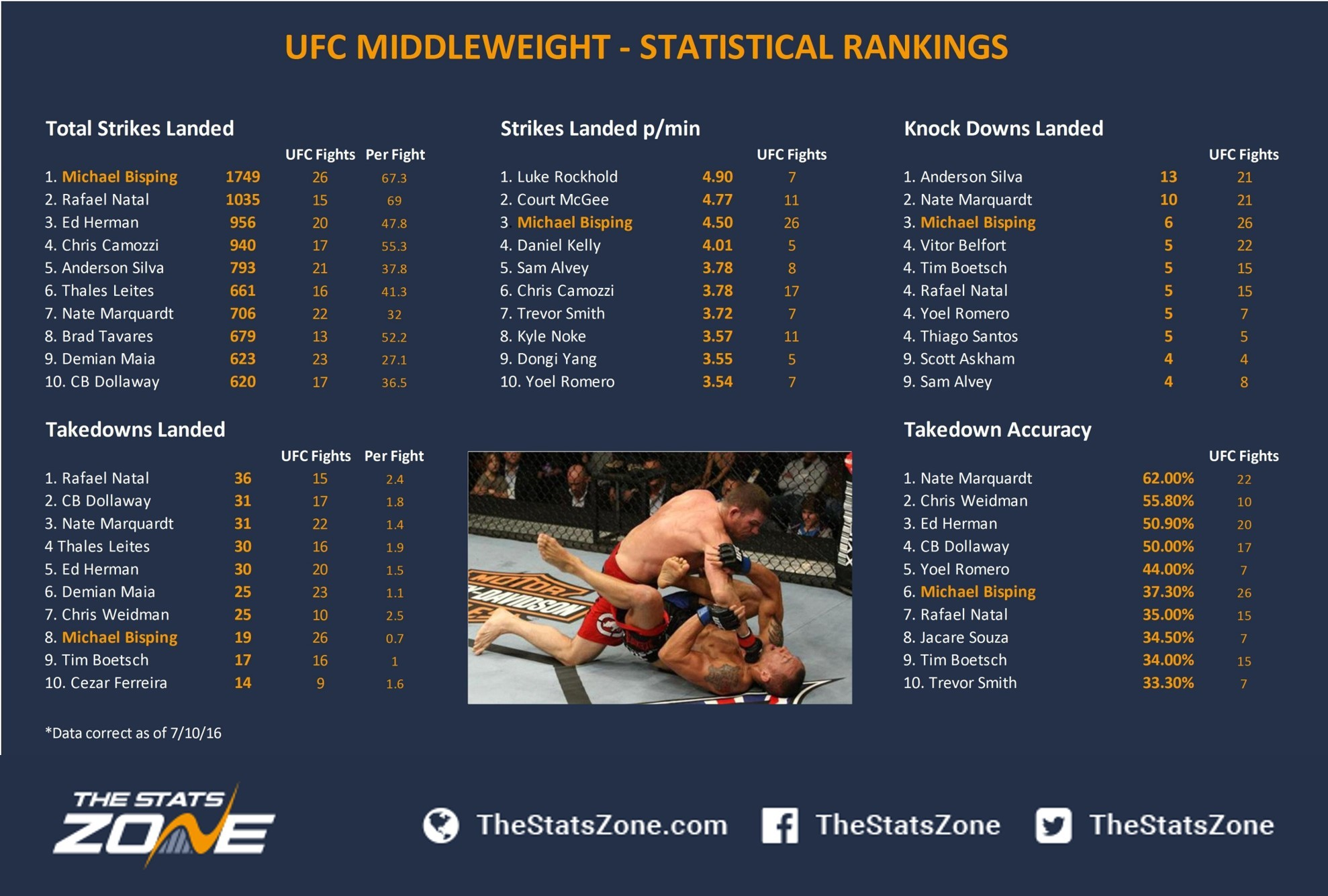 *These stats correct as of: 7/10/16   *This data includes active UFC fighters only and based on a minimum of five fights   *Takedown statistics based on a minimum of 20 attempts