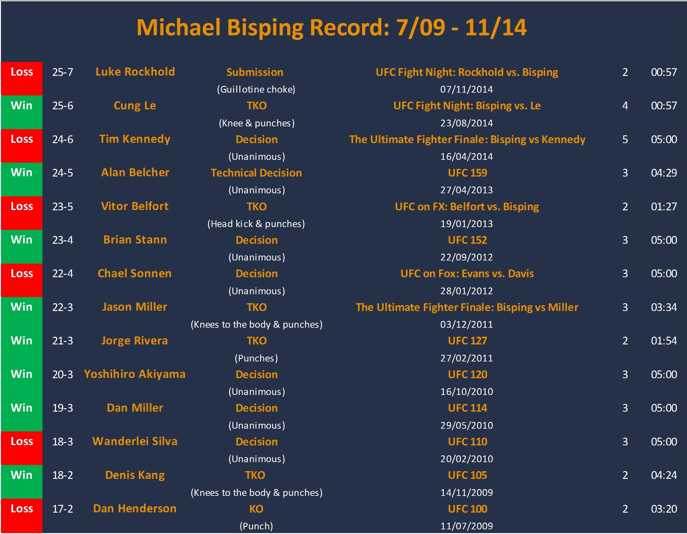 Michael Bisping record