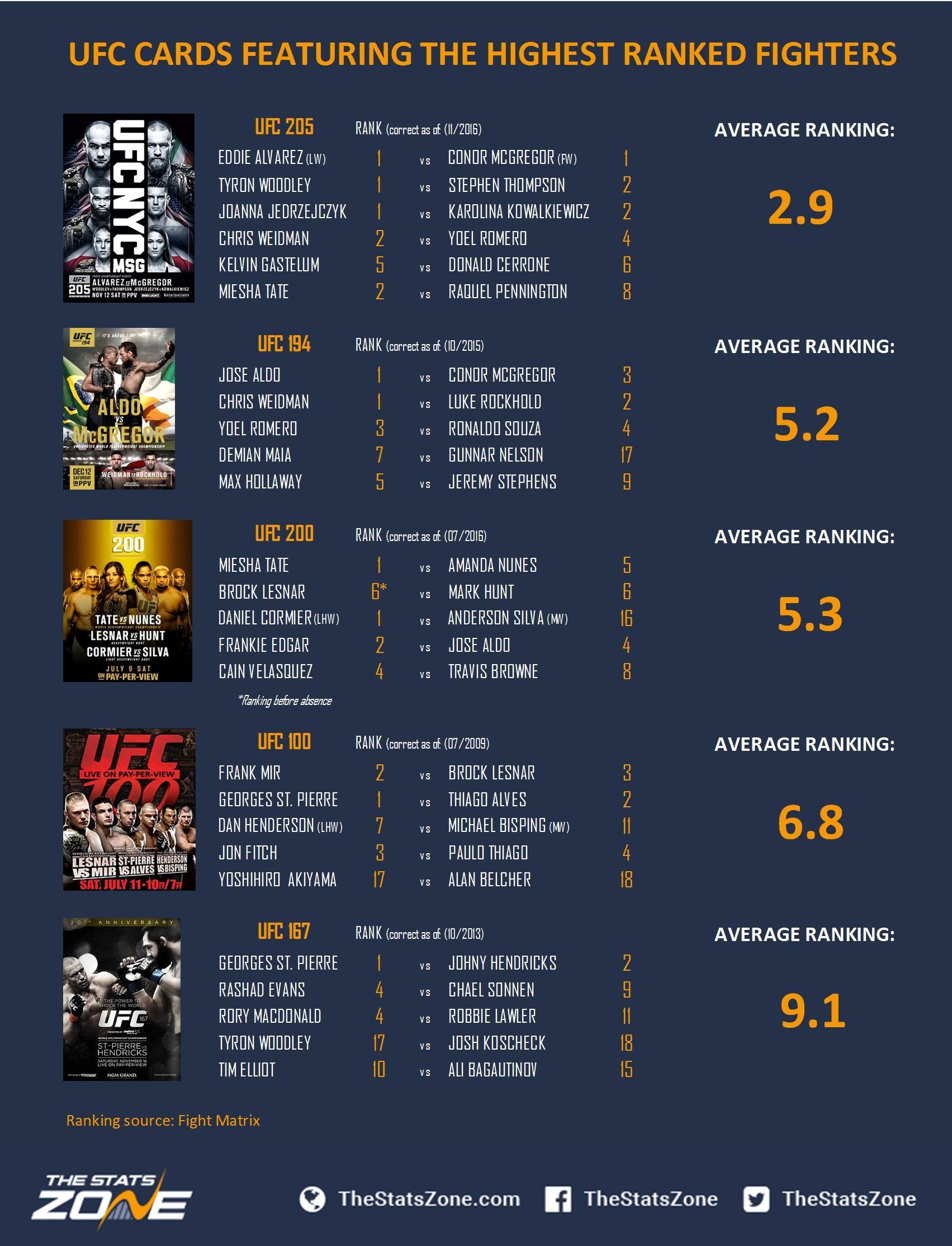 Fight card rankings
