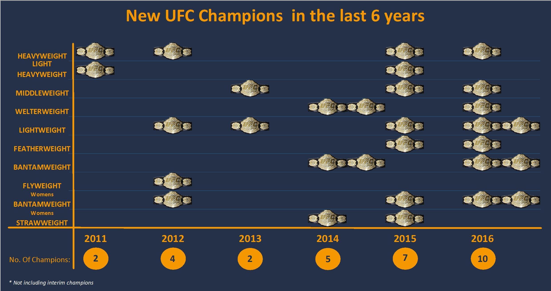 Champions 2011-2016